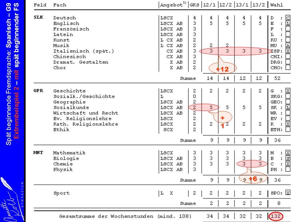 Spät beginnende Fremdsprache: Spanisch – G9 Extrembeispiel 2 – mit spät beginnender FS +12 +6 +1+1