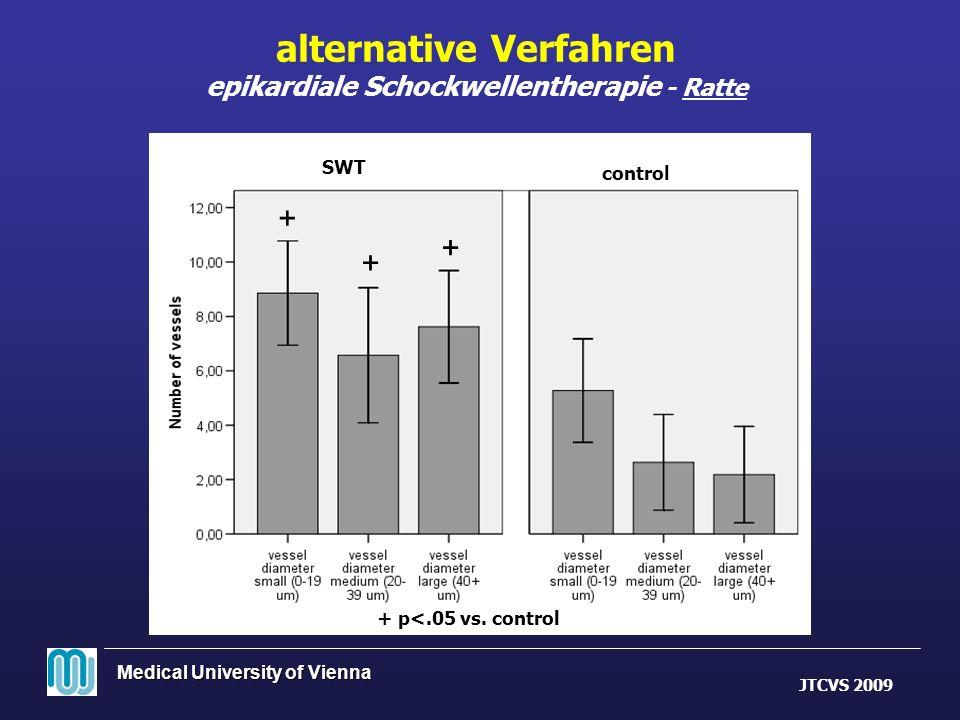 Medical University of Vienna alternative Verfahren epikardiale Schockwellentherapie - Ratte + p<.05 vs. control + + + SWT contro l JTCVS 2009