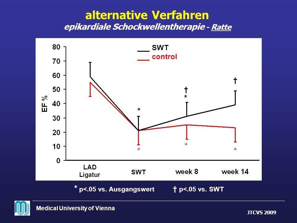 Medical University of Vienna * p<.05 vs. Ausgangswert p<.05 vs. SWT * * * * * * alternative Verfahren epikardiale Schockwellentherapie - Ratte ___ SWT
