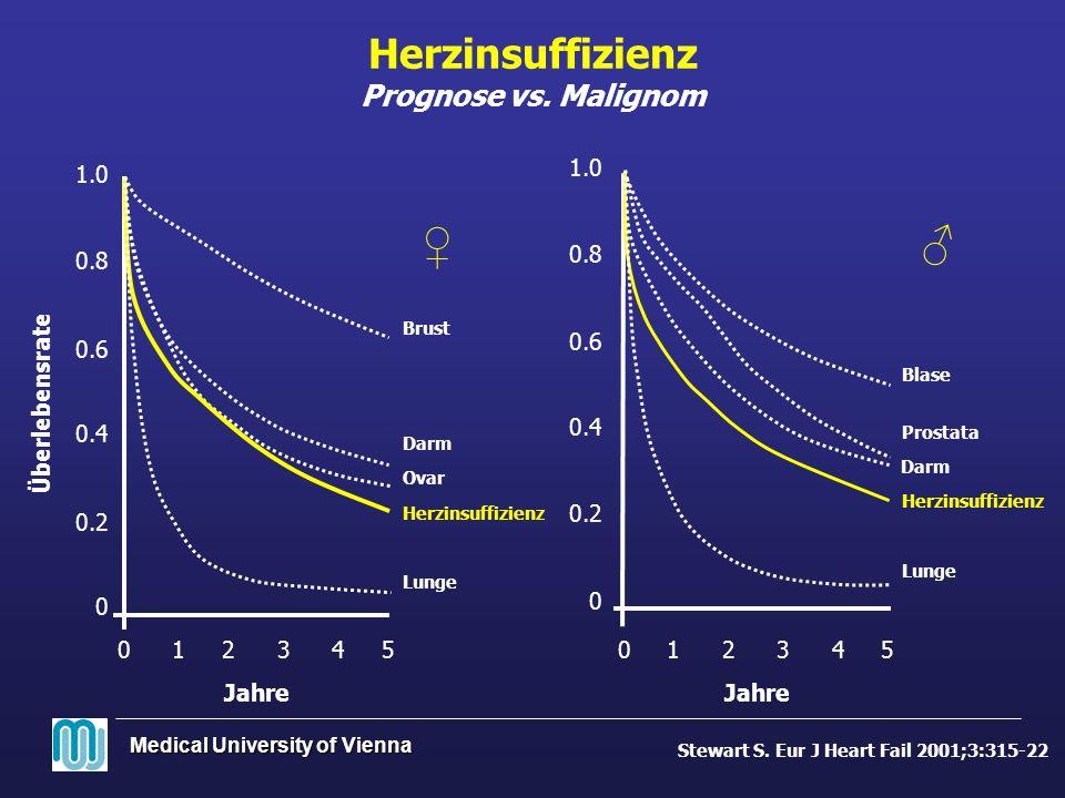 Medical University of Vienna 4352341251 0.2 0.4 0.6 0.8 0 1.0 0.8 0.6 1.0 0.4 0.2 0 Überlebensrate 00 Jahre Ovar Herzinsuffizienz Lunge Darm Prostata
