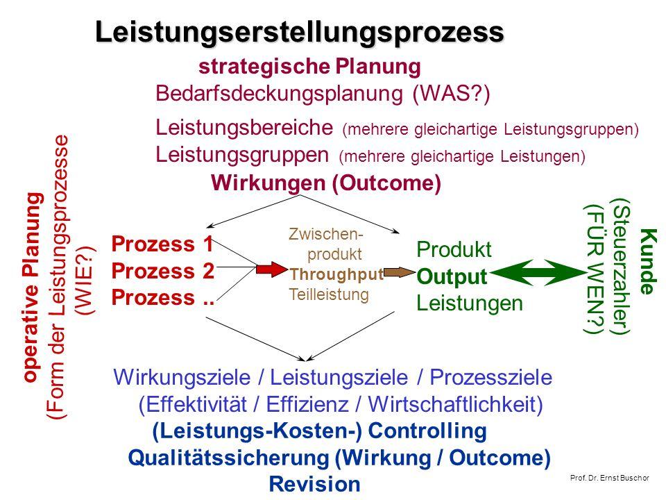 operative Planung (Form der Leistungsprozesse (WIE?) strategische Planung Bedarfsdeckungsplanung (WAS?) Prozess 1 Prozess 2 Prozess..