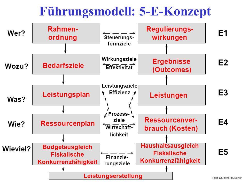 Führungsmodell: 5-E-Konzept E1 E2 E3 E4 E5 Wer.Wozu.