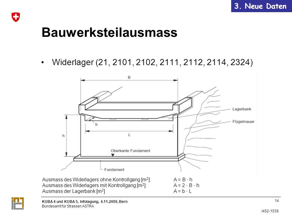 KUBA 4 und KUBA 5, Infotagung, 4.11.2009, Bern Bundesamt für Strassen ASTRA I452-1538 14 Ausmass des Widerlagers ohne Kontrollgang [m 2 ]:A = B h Ausmass des Widerlagers mit Kontrollgang [m 2 ]:A = 2 B h Ausmass der Lagerbank [m 2 ]A = b L Bauwerksteilausmass Widerlager (21, 2101, 2102, 2111, 2112, 2114, 2324) 14 3.