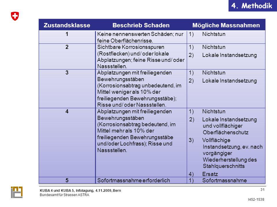 KUBA 4 und KUBA 5, Infotagung, 4.11.2009, Bern Bundesamt für Strassen ASTRA I452-1538 4.