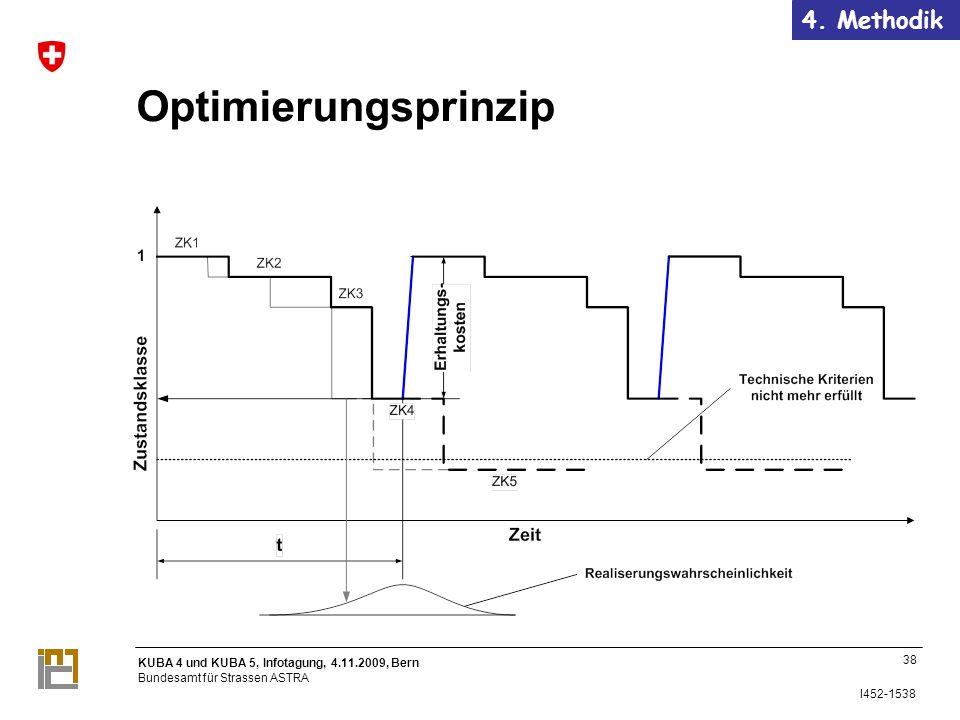 KUBA 4 und KUBA 5, Infotagung, 4.11.2009, Bern Bundesamt für Strassen ASTRA I452-1538 Optimierungsprinzip 38 4.