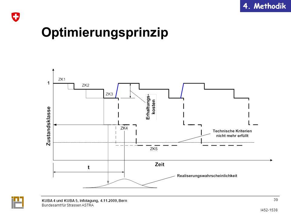 KUBA 4 und KUBA 5, Infotagung, 4.11.2009, Bern Bundesamt für Strassen ASTRA I452-1538 Optimierungsprinzip 39 4.