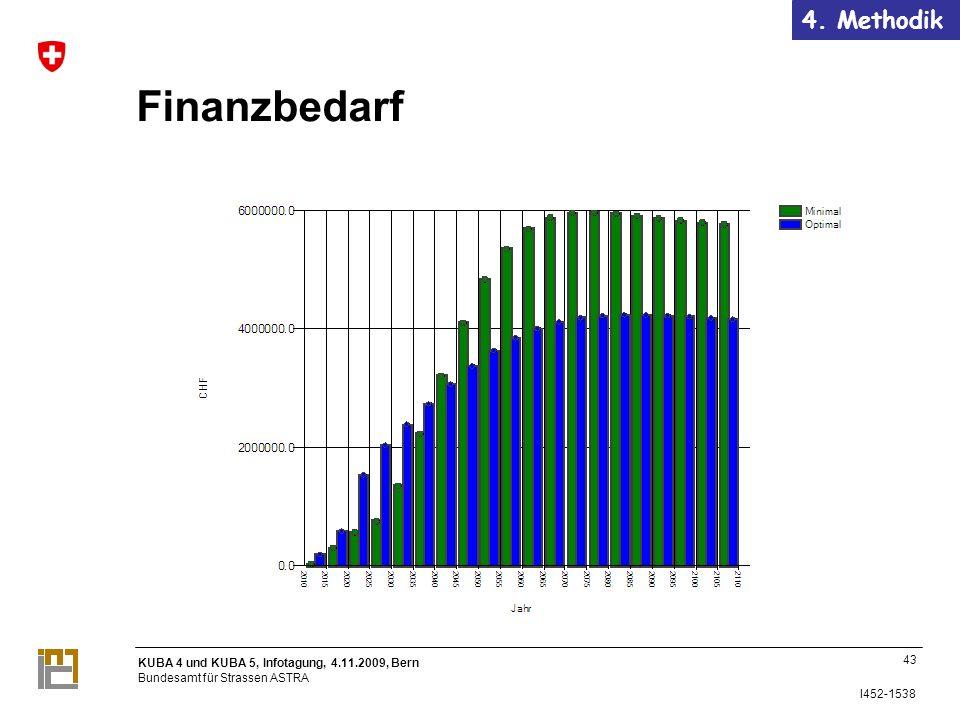 KUBA 4 und KUBA 5, Infotagung, 4.11.2009, Bern Bundesamt für Strassen ASTRA I452-1538 Finanzbedarf 43 4.