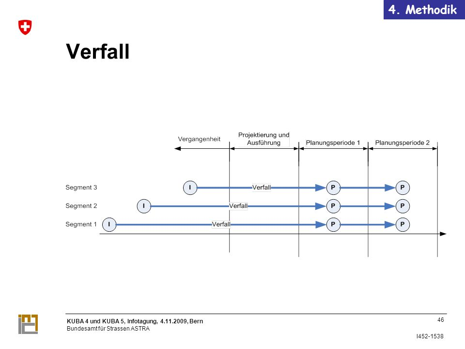 KUBA 4 und KUBA 5, Infotagung, 4.11.2009, Bern Bundesamt für Strassen ASTRA I452-1538 Verfall 46 4.