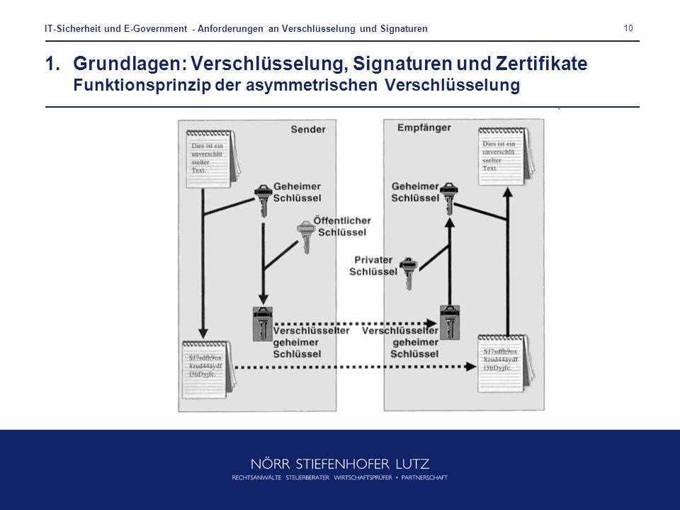 10 IT-Sicherheit und E-Government - Anforderungen an Verschlüsselung und Signaturen 1.Grundlagen: Verschlüsselung, Signaturen und Zertifikate Funktion