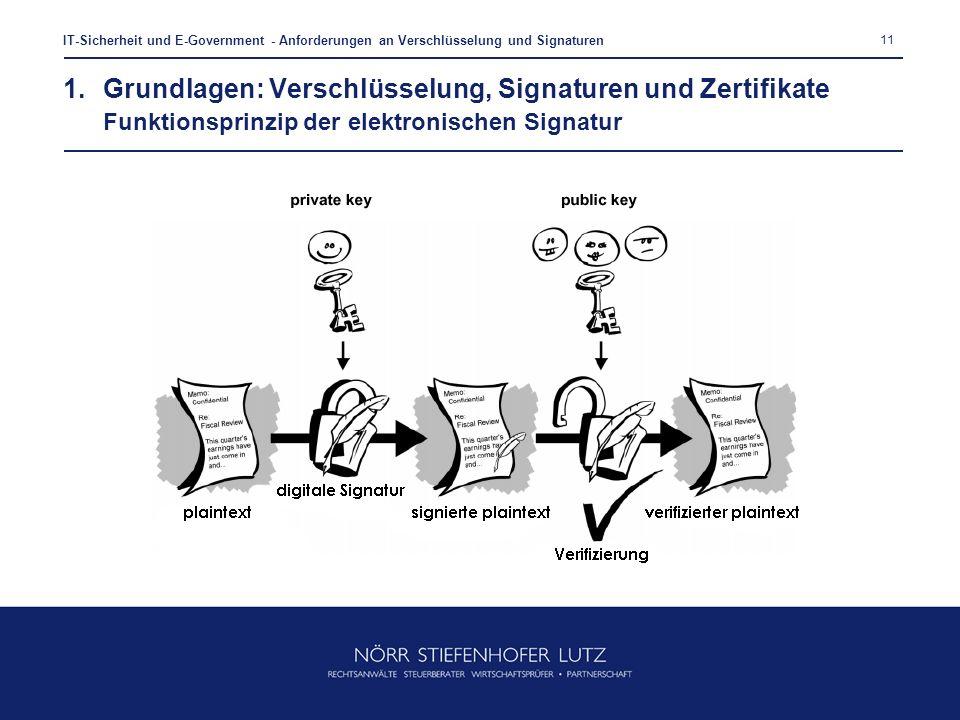 11 IT-Sicherheit und E-Government - Anforderungen an Verschlüsselung und Signaturen 1.Grundlagen: Verschlüsselung, Signaturen und Zertifikate Funktion