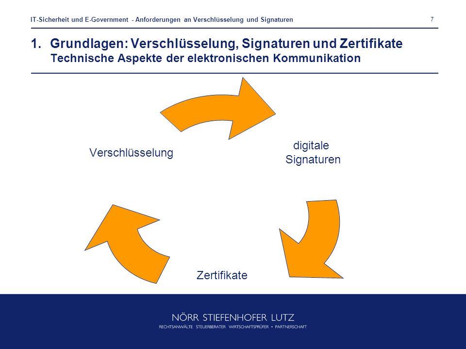 7 IT-Sicherheit und E-Government - Anforderungen an Verschlüsselung und Signaturen 1.Grundlagen: Verschlüsselung, Signaturen und Zertifikate Technisch