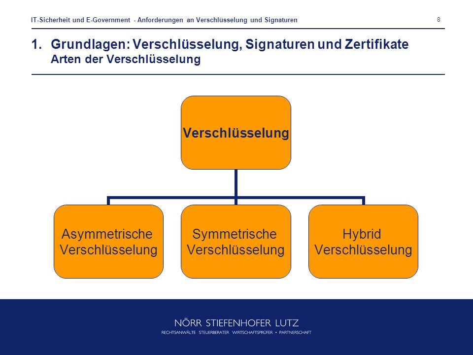 8 IT-Sicherheit und E-Government - Anforderungen an Verschlüsselung und Signaturen 1.Grundlagen: Verschlüsselung, Signaturen und Zertifikate Arten der