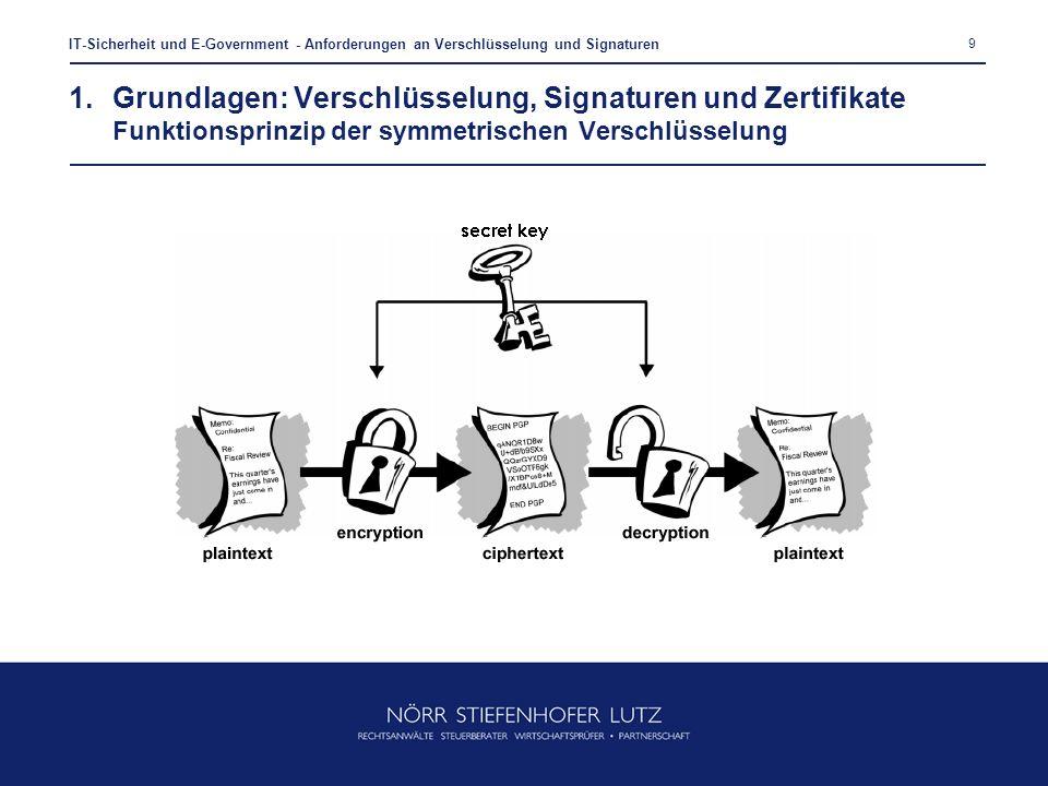 9 IT-Sicherheit und E-Government - Anforderungen an Verschlüsselung und Signaturen 1.Grundlagen: Verschlüsselung, Signaturen und Zertifikate Funktions