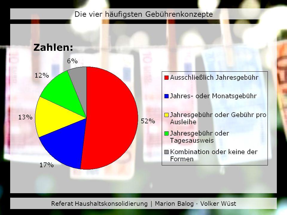 Referat Haushaltskonsolidierung | Marion Balog · Volker Wüst Die vier häufigsten Gebührenkonzepte Zahlen: 44 % erheben regelmäßige Benutzungsgebühren davon erheben: 94 % eines der vier vorgestellten Gebührenkonzepte 2,5 % Gebühren für die Ausleihe von AV- Medien 0,6 % eine Bandgebühr (1983 waren es 40 %)