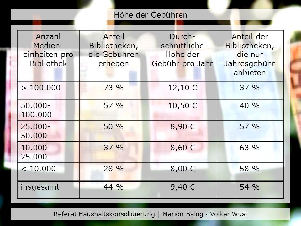Referat Haushaltskonsolidierung | Marion Balog · Volker Wüst Höhe der Gebühren Anzahl Medien- einheiten pro Bibliothek Anteil Bibliotheken, die Gebühr