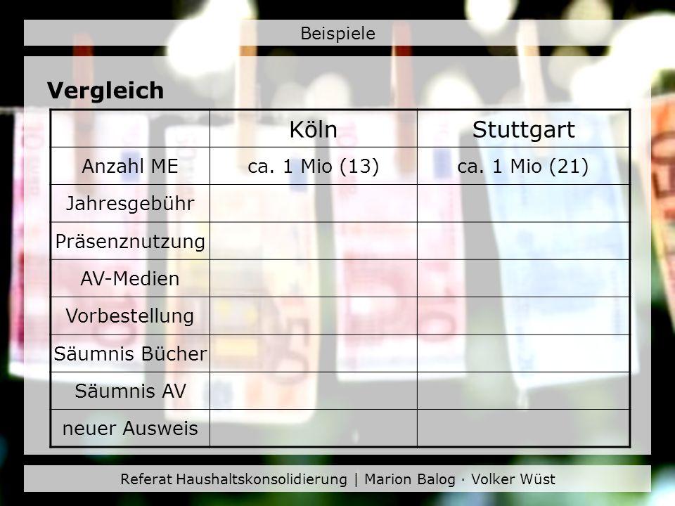 Referat Haushaltskonsolidierung | Marion Balog · Volker Wüst Beispiele Vergleich KölnStuttgart Anzahl MEca. 1 Mio (13)ca. 1 Mio (21) Jahresgebühr Präs