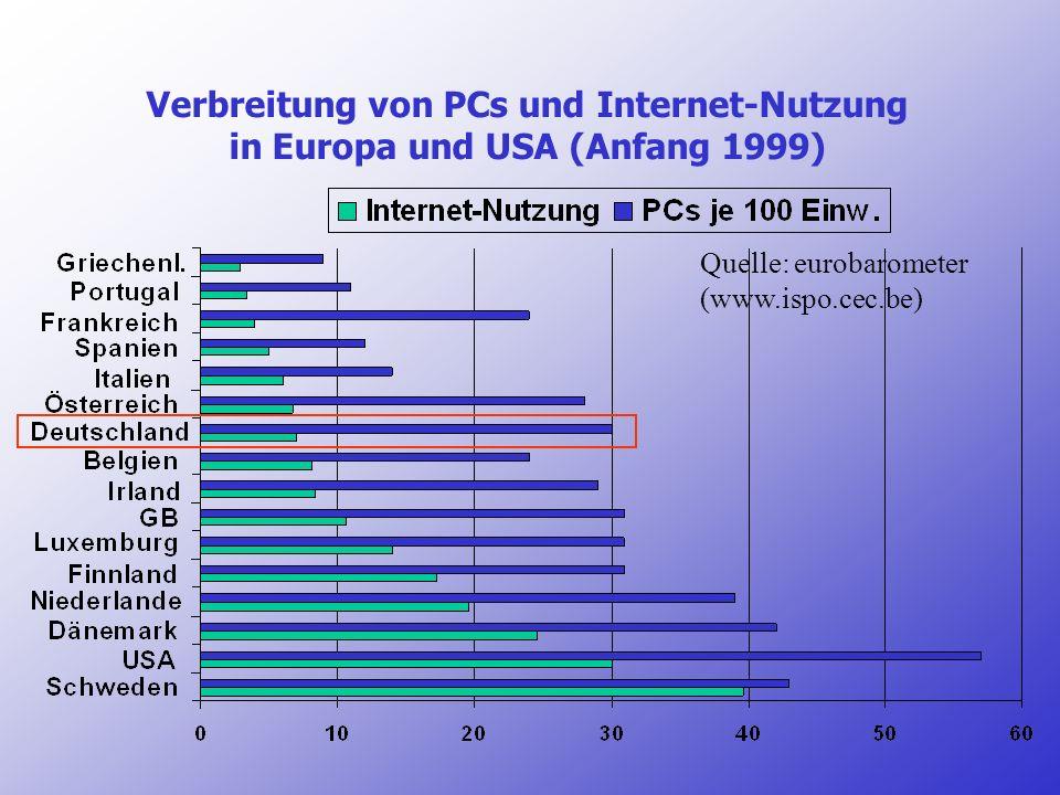 Verbreitung von PCs und Internet-Nutzung in Europa und USA (Anfang 1999) Quelle: eurobarometer (www.ispo.cec.be)