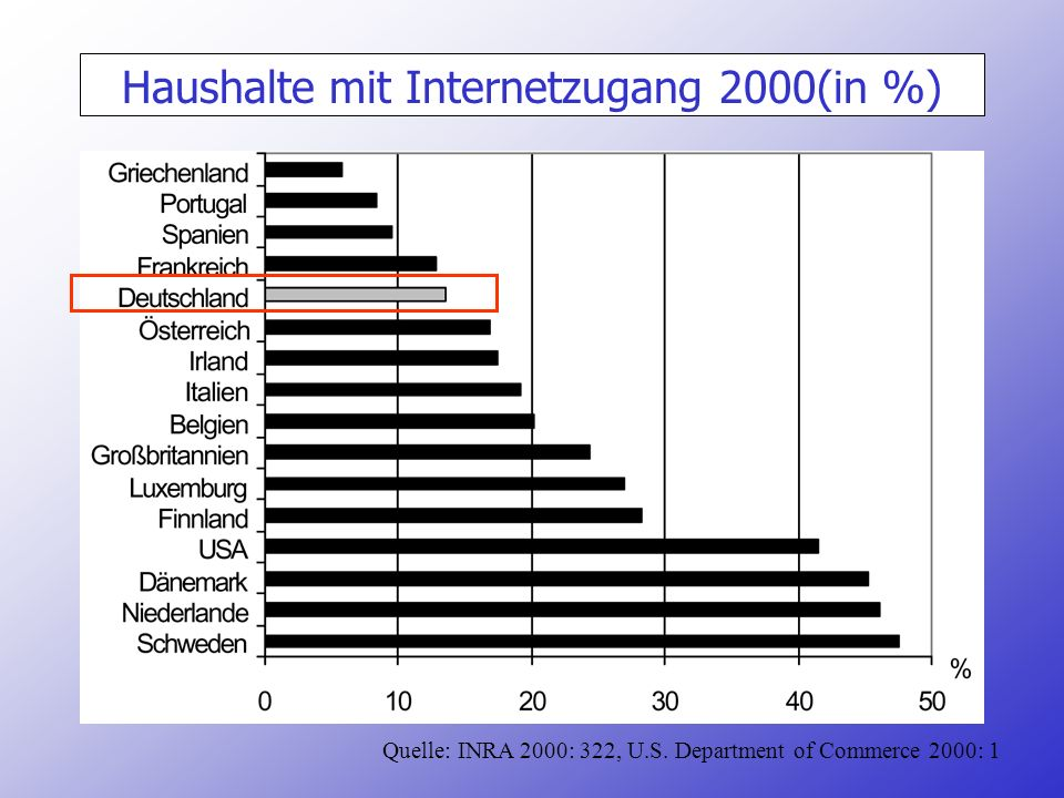 Haushalte mit Internetzugang 2000(in %) Quelle: INRA 2000: 322, U.S. Department of Commerce 2000: 1