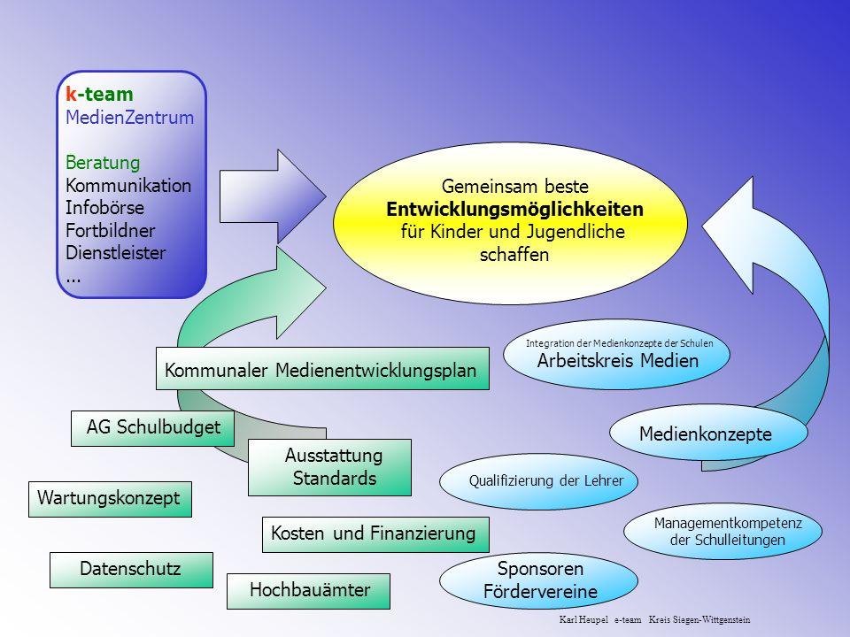 Kommunaler Medienentwicklungsplan k-team MedienZentrum Beratung Kommunikation Infobörse Fortbildner Dienstleister... Managementkompetenz der Schulleit