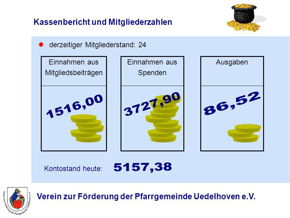 Verein zur Förderung der Pfarrgemeinde Uedelhoven e.V. Kassenbericht und Mitgliederzahlen derzeitiger Mitgliederstand: 24 Einnahmen aus Spenden Ausgab
