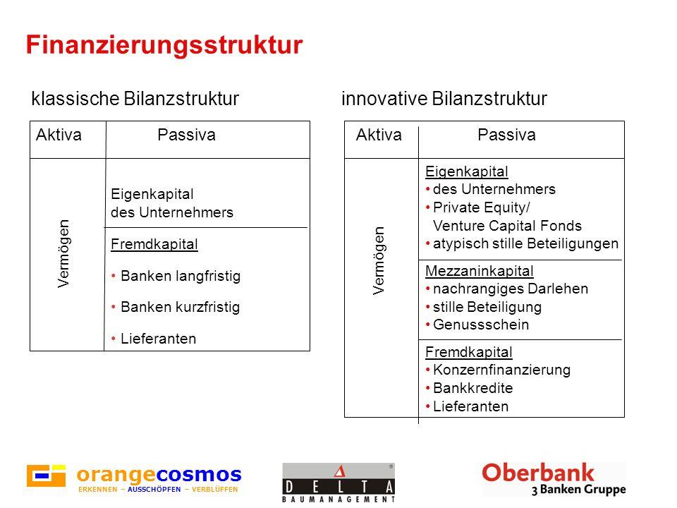 klassische Bilanzstrukturinnovative Bilanzstruktur Finanzierungsstruktur Aktiva Passiva Eigenkapital des Unternehmers Private Equity/ Venture Capital