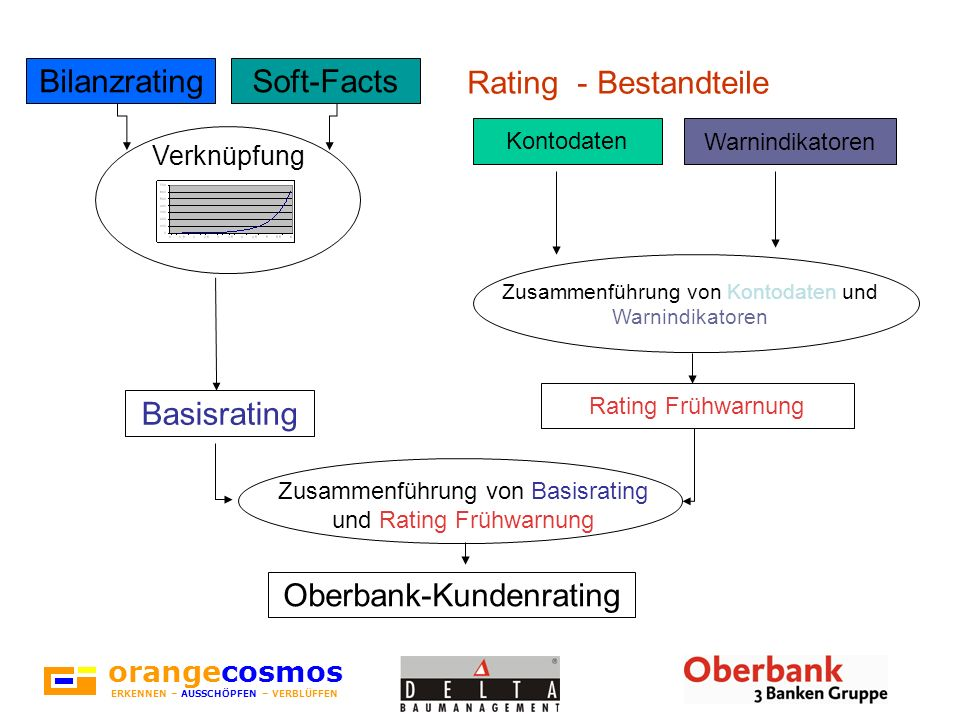 orangecosmos ERKENNEN – AUSSCHÖPFEN – VERBLÜFFEN BilanzratingSoft-Facts Verknüpfung Basisrating Zusammenführung von Basisrating und Rating Frühwarnung