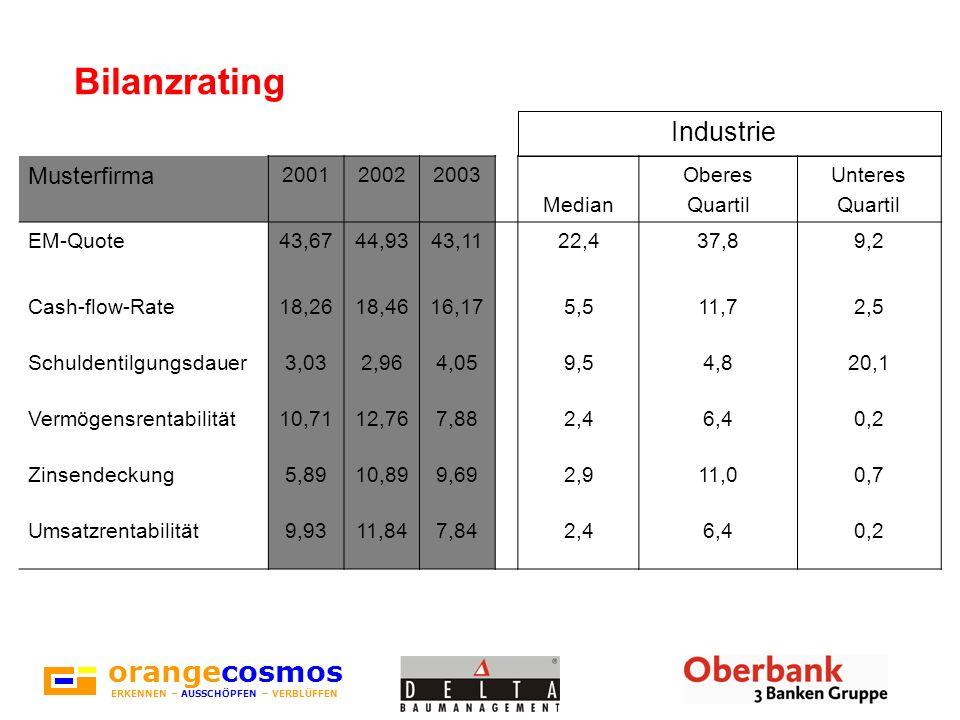 orangecosmos ERKENNEN – AUSSCHÖPFEN – VERBLÜFFEN Auswirkungen von Basel II und Rating Eine Bank ist eine Einrichtung, von der Sie sich Geld leihen können – vorausgesetzt, Sie können nachweisen, dass Sie es nicht brauchen.