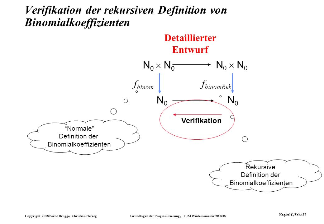 Copyright 2008 Bernd Brügge, Christian Herzog Grundlagen der Programmierung, TUM Wintersemester 2008/09 Kapitel 5, Folie 87 Verifikation der rekursive
