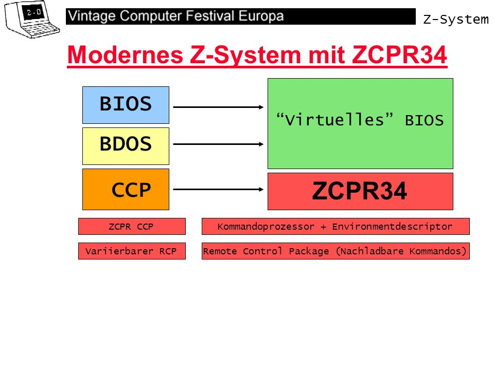 Z-System Virtuelles BIOS Modernes Z-System mit ZCPR34 BDOS CCP BIOS ZCPR34 Kommandoprozessor + Environmentdescriptor Remote Control Package (Nachladbare Kommandos)Variierbarer RCP ZCPR CCP