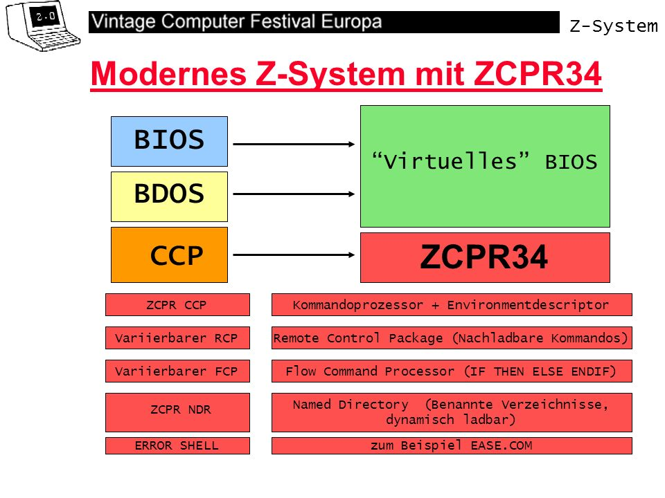 Z-System Virtuelles BIOS Modernes Z-System mit ZCPR34 BDOS CCP BIOS ZCPR34 Kommandoprozessor + Environmentdescriptor Remote Control Package (Nachladbare Kommandos) Flow Command Processor (IF THEN ELSE ENDIF) Named Directory (Benannte Verzeichnisse, dynamisch ladbar) zum Beispiel EASE.COM Variierbarer RCP Variierbarer FCP ZCPR NDR ERROR SHELL ZCPR CCP