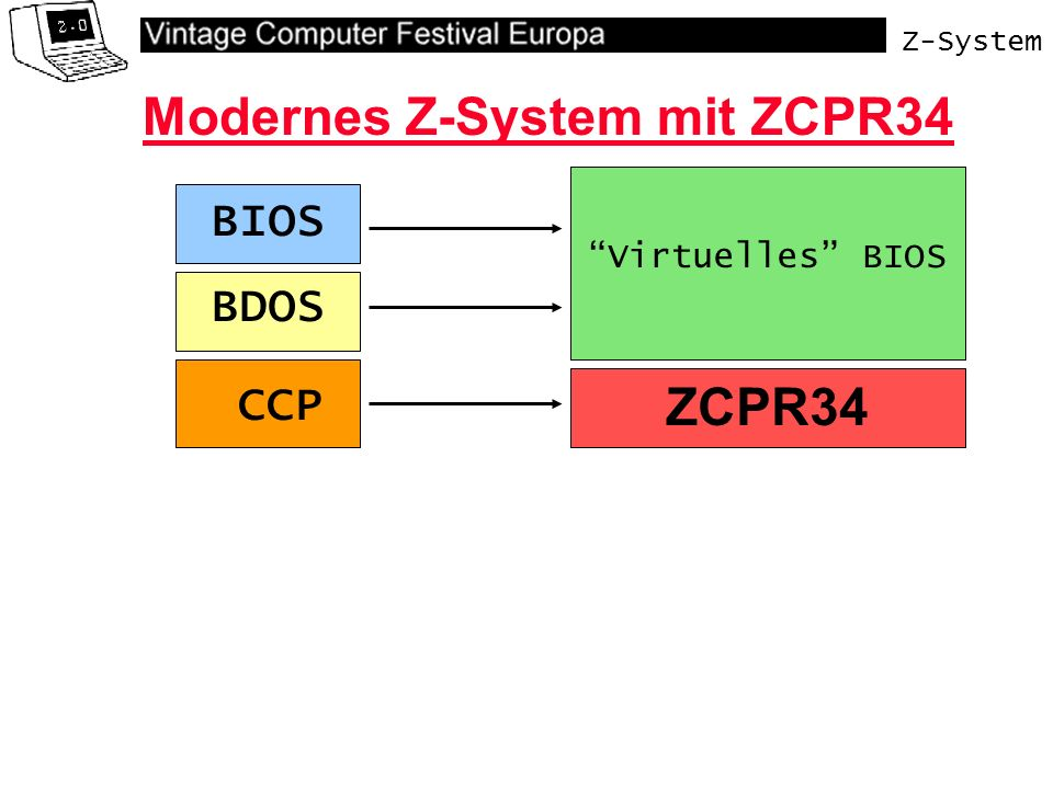 Z-System Virtuelles BIOS Modernes Z-System mit ZCPR34 BDOS CCP BIOS ZCPR34 Kommandoprozessor + EnvironmentdescriptorZCPR CCP