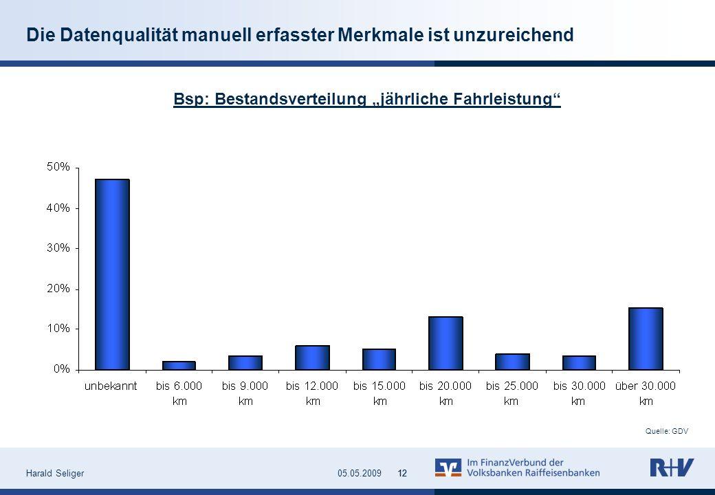 Harald Seliger1205.05.200912 Quelle: GDV Die Datenqualität manuell erfasster Merkmale ist unzureichend Bsp: Bestandsverteilung jährliche Fahrleistung