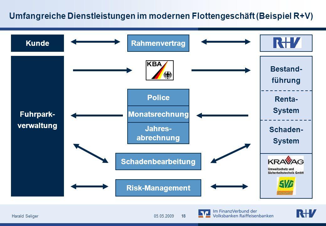 Harald Seliger1805.05.200918 Umfangreiche Dienstleistungen im modernen Flottengeschäft (Beispiel R+V) Kunde Fuhrpark- verwaltung Rahmenvertrag Police