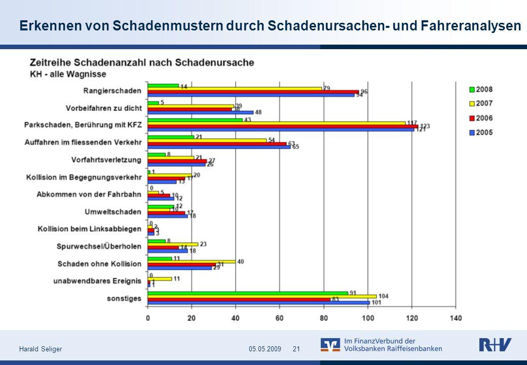 Harald Seliger2105.05.2009 Erkennen von Schadenmustern durch Schadenursachen- und Fahreranalysen