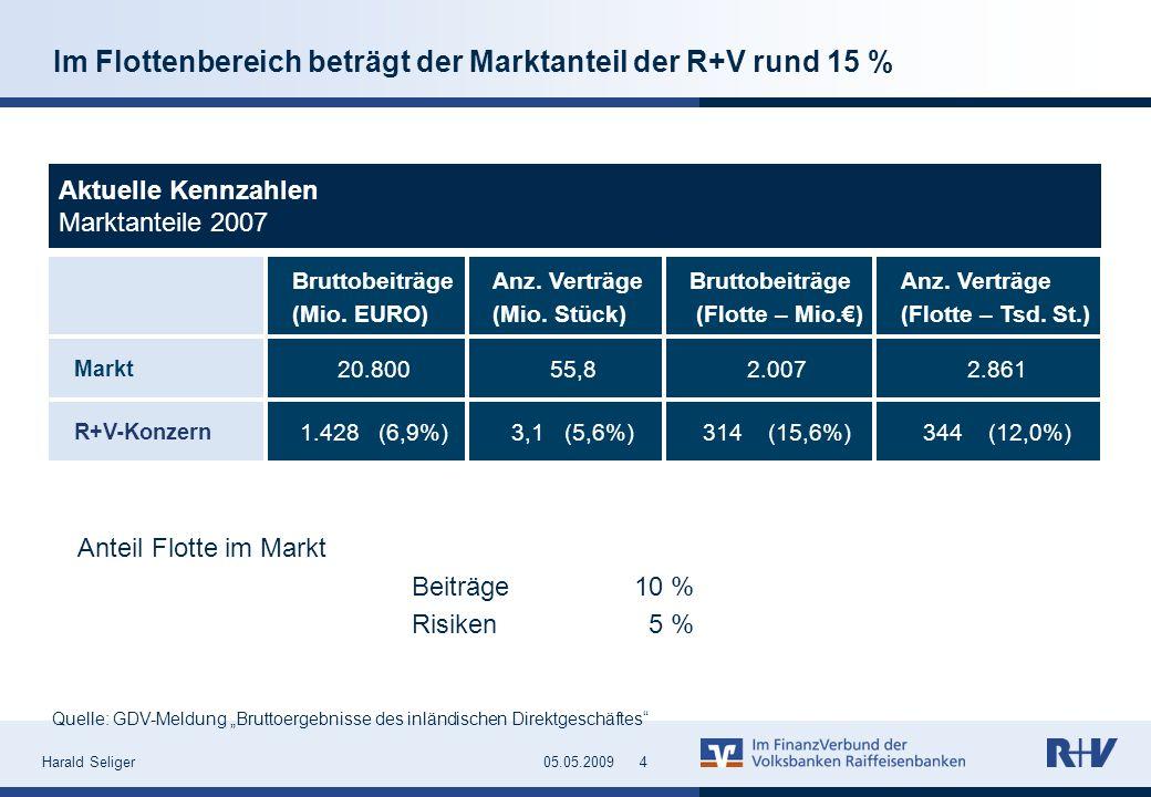 Harald Seliger405.05.2009 Im Flottenbereich beträgt der Marktanteil der R+V rund 15 % Bruttobeiträge (Mio. EURO) Anz. Verträge (Mio. Stück) Bruttobeit