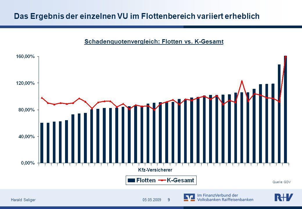 Harald Seliger905.05.20099 Quelle: GDV Das Ergebnis der einzelnen VU im Flottenbereich variiert erheblich Schadenquotenvergleich: Flotten vs. K-Gesamt
