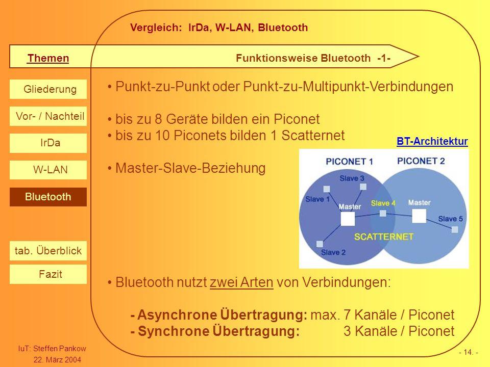 Vergleich: IrDa, W-LAN, Bluetooth Themen IuT: Steffen Pankow 22. März 2004 Gliederung IrDa W-LAN Bluetooth Vor- / Nachteil Fazit tab. Überblick - 14.