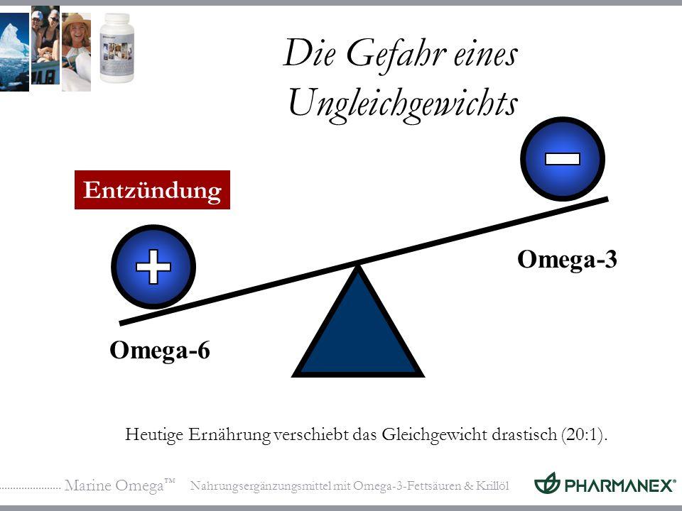 Marine Omega Nahrungsergänzungsmittel mit Omega-3-Fettsäuren & Krillöl Die Gefahr eines Ungleichgewichts Omega-6 Omega-3 Heutige Ernährung verschiebt das Gleichgewicht drastisch (20:1).