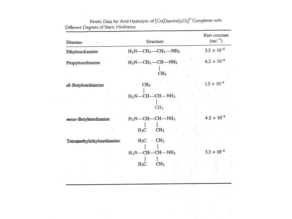 Aktivierungsparameter ΔS* und ΔV* Sind bei Ligandensubstitution an oktaedrischen Komplexen meist positiv Dies weist auf einen dissoziativen Mechanismus hin.