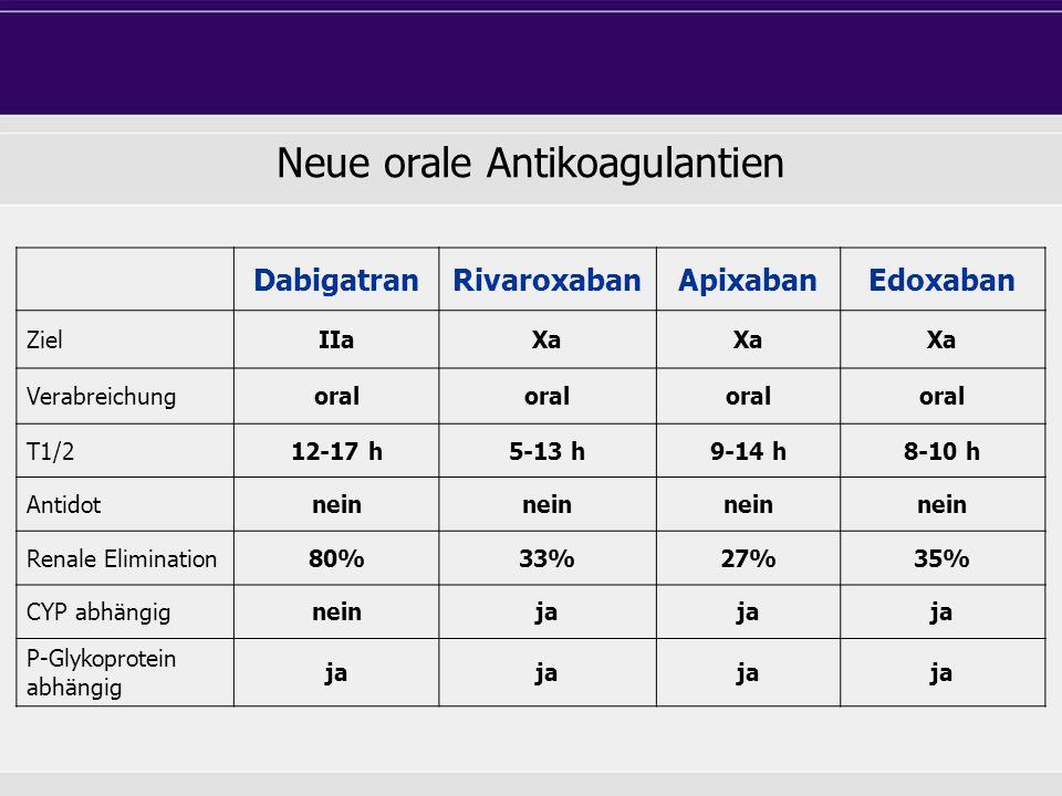 Neue orale Antikoagulantien DabigatranRivaroxabanApixabanEdoxaban ZielIIaXa Verabreichungoral T1/212-17 h5-13 h9-14 h8-10 h Antidotnein Renale Elimina