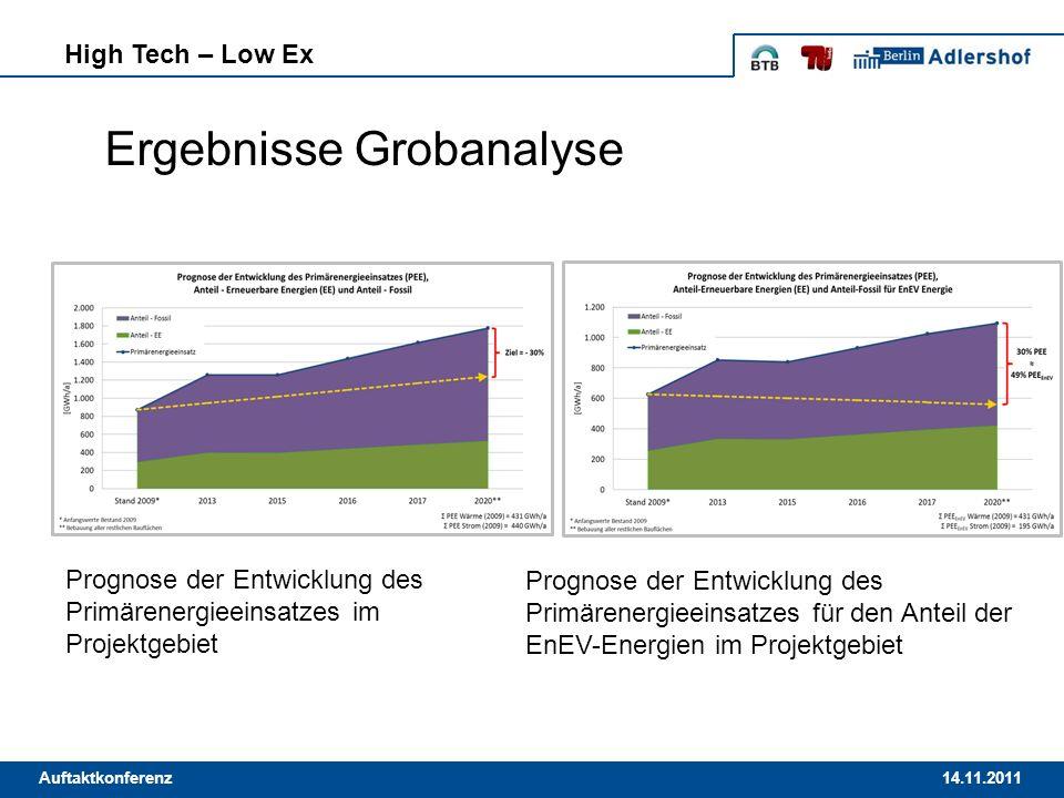 14.11.2011Auftaktkonferenz Ergebnisse Grobanalyse High Tech – Low Ex Prognose der Entwicklung des Primärenergieeinsatzes im Projektgebiet Prognose der