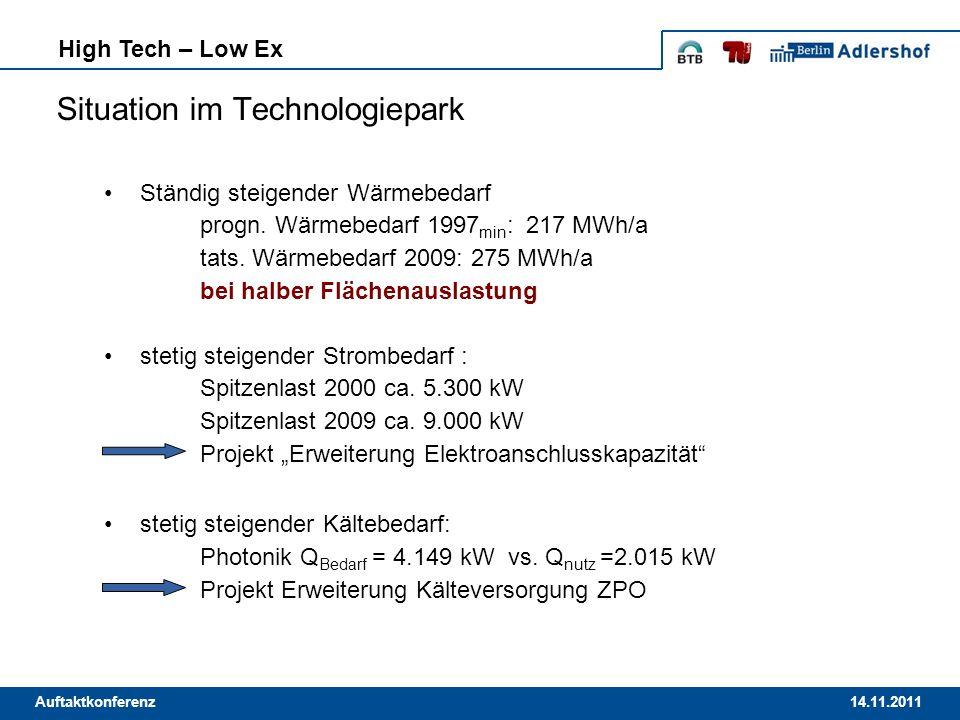 14.11.2011Auftaktkonferenz Situation im Technologiepark Ständig steigender Wärmebedarf progn. Wärmebedarf 1997 min : 217 MWh/a tats. Wärmebedarf 2009: