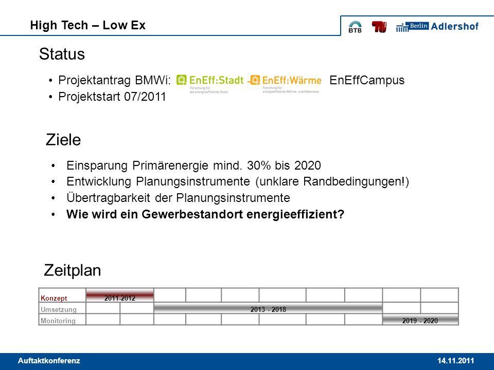 14.11.2011Auftaktkonferenz High Tech – Low Ex Einsparung Primärenergie mind. 30% bis 2020 Entwicklung Planungsinstrumente (unklare Randbedingungen!) Ü