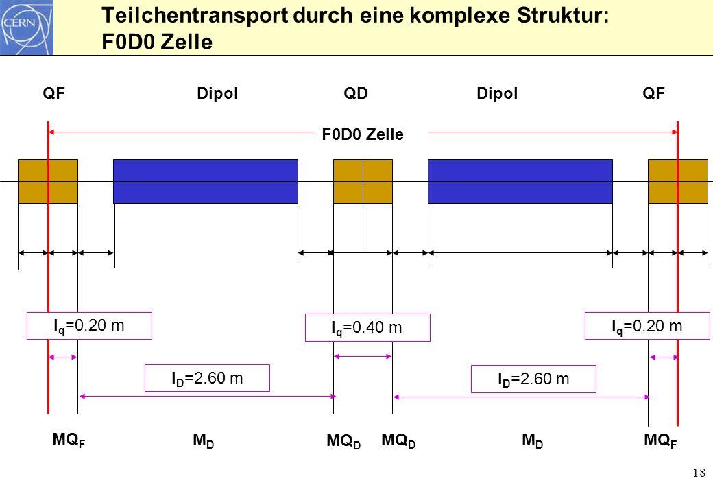 18 Teilchentransport durch eine komplexe Struktur: F0D0 Zelle l D =2.60 m l q =0.40 m QFQDQFDipol F0D0 Zelle MQ F MQ D MQ F MQ D MDMD MDMD l D =2.60 m