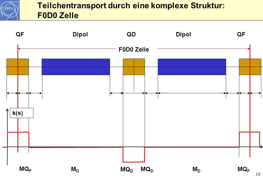 19 Teilchentransport durch eine komplexe Struktur: F0D0 Zelle QFQDQFDipol F0D0 Zelle MQ F MQ D MDMD MDMD k(s) MQ D
