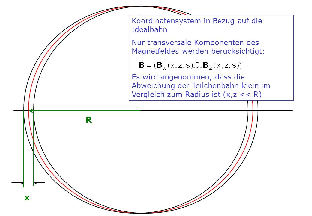 Koordinatensystem in Bezug auf die Idealbahn Nur transversale Komponenten des Magnetfeldes werden berücksichtigt: Es wird angenommen, dass die Abweich