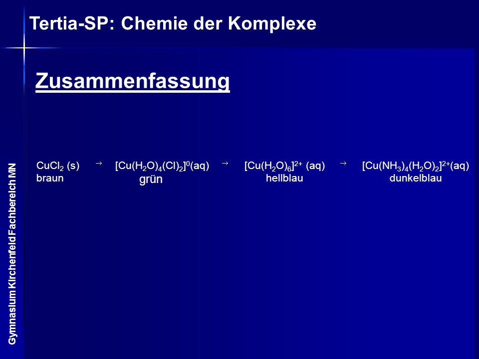 Tertia-SP: Chemie der Komplexe Gymnasium Kirchenfeld Fachbereich MN [Cu(NH 3 ) 4 (H 2 O) 2 ] 2+ (aq) dunkelblau [Cu(H 2 O) 6 ] 2+ (aq) hellblau [Cu(H