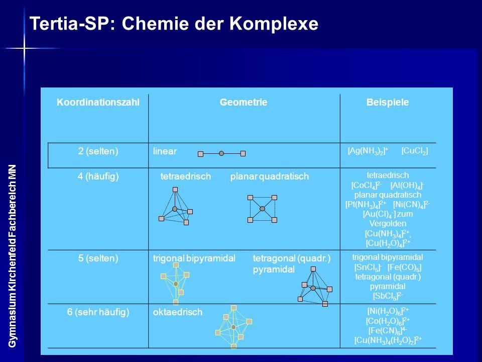 Tertia-SP: Chemie der Komplexe Gymnasium Kirchenfeld Fachbereich MN KoordinationszahlGeometrieBeispiele 2 (selten)linear [Ag(NH 3 ) 2 ] + [CuCl 2 ] 4