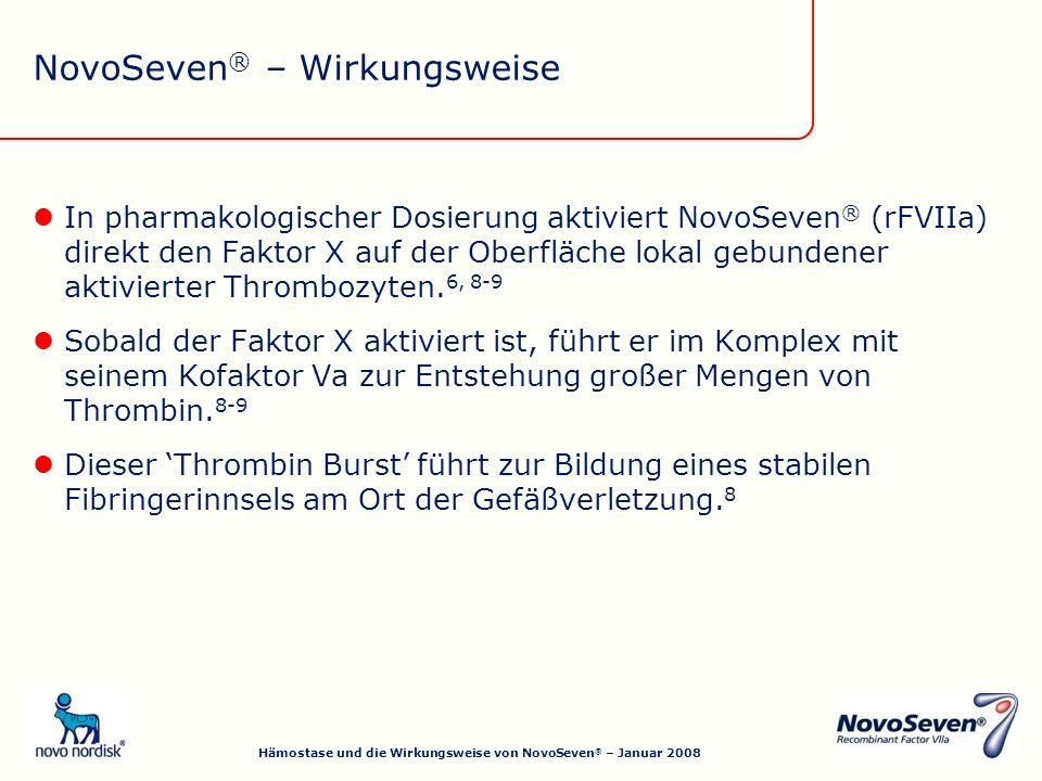In pharmakologischer Dosierung aktiviert NovoSeven ® (rFVIIa) direkt den Faktor X auf der Oberfläche lokal gebundener aktivierter Thrombozyten.