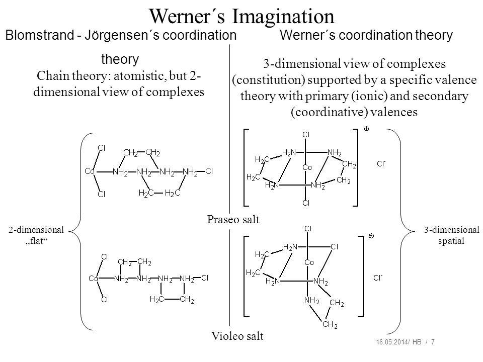 16.05.2014/ HB / 7 Werner´s Imagination 3-dimensional spatial 2-dimensional flat Praseo salt Violeo salt Chain theory: atomistic, but 2- dimensional v